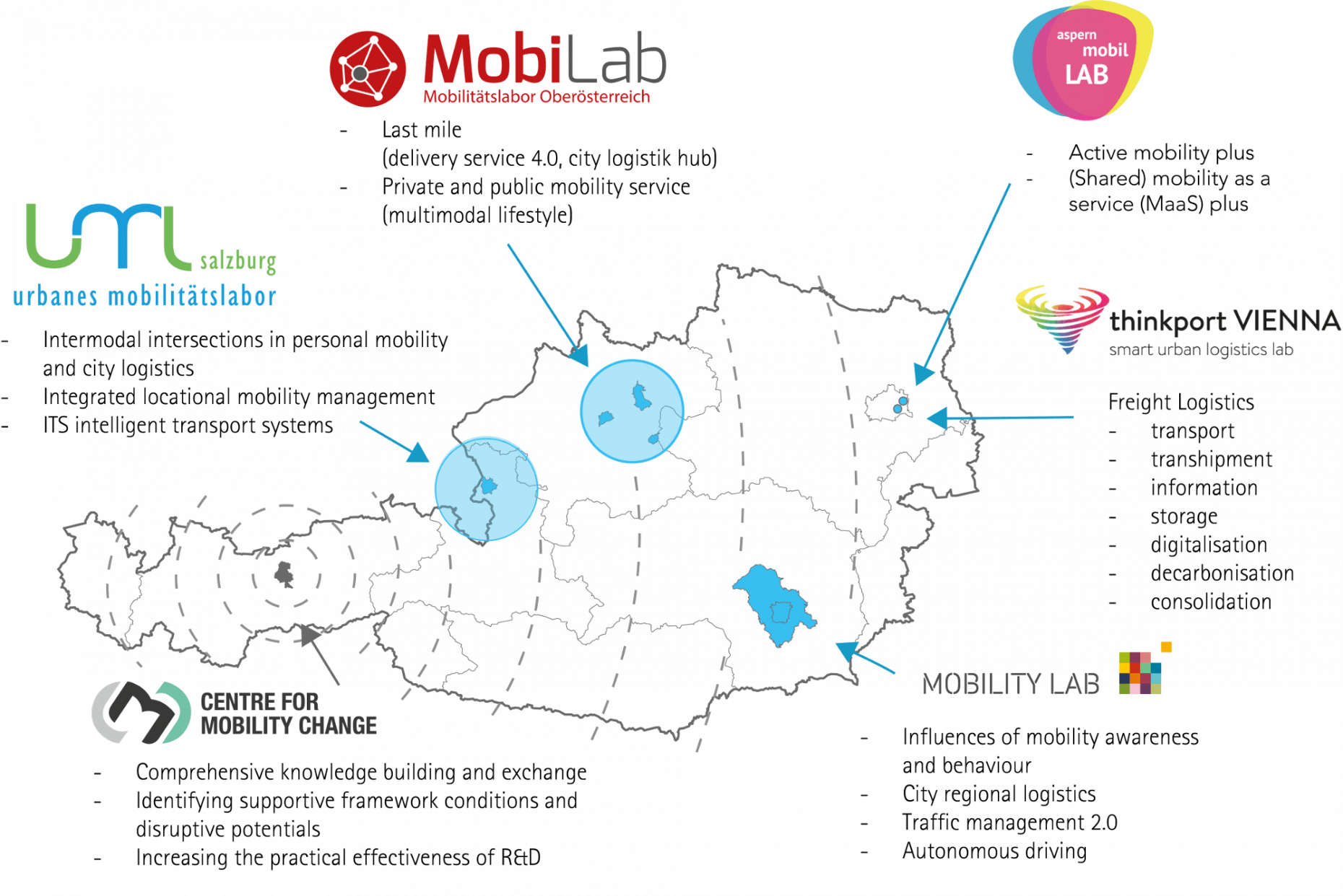 Austria Map with overview of the Mobility Labs in Austria
