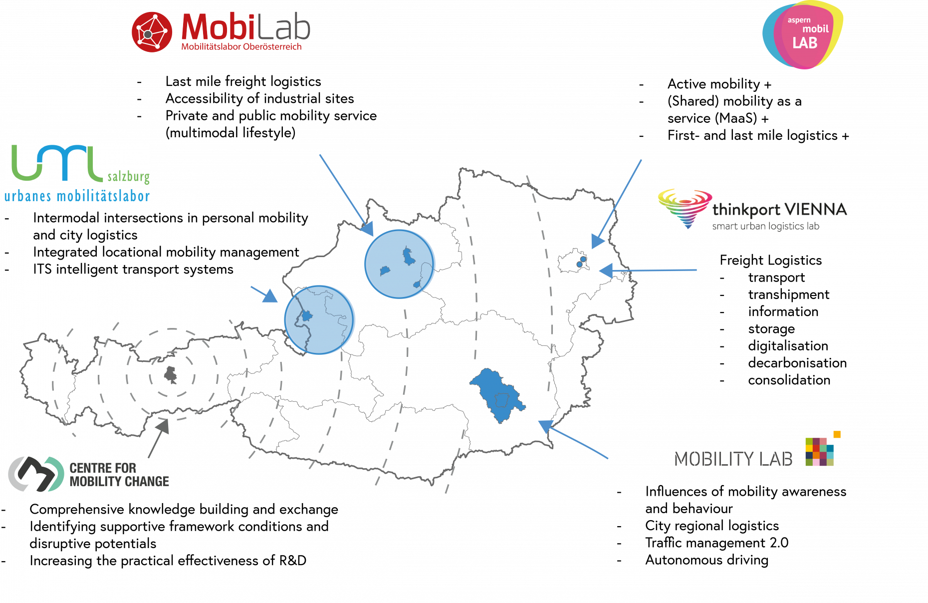 Overview of the Mobility Labs in Austria